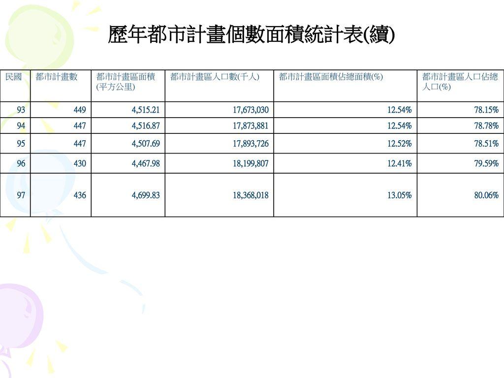 歷年都市計畫個數面積統計表(續) 民國 都市計畫數 都市計畫區面積(平方公里) 都市計畫區人口數(千人) 都市計畫區面積佔總面積(%)