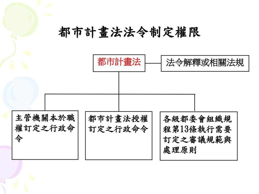 都市計畫法法令制定權限 都市計畫法 法令解釋或相關法規 主管機關本於職權訂定之行政命令 都市計畫法授權訂定之行政命令