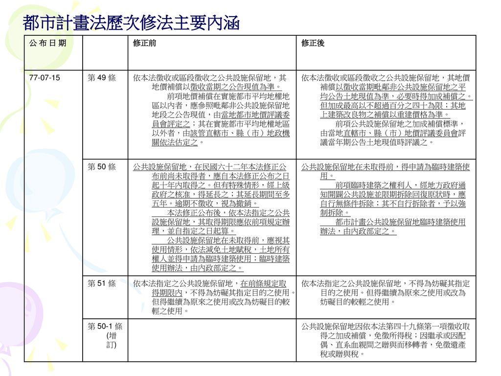 都市計畫法歷次修法主要內涵 公 布 日 期 修正前 修正後 77-07-15 第 49 條