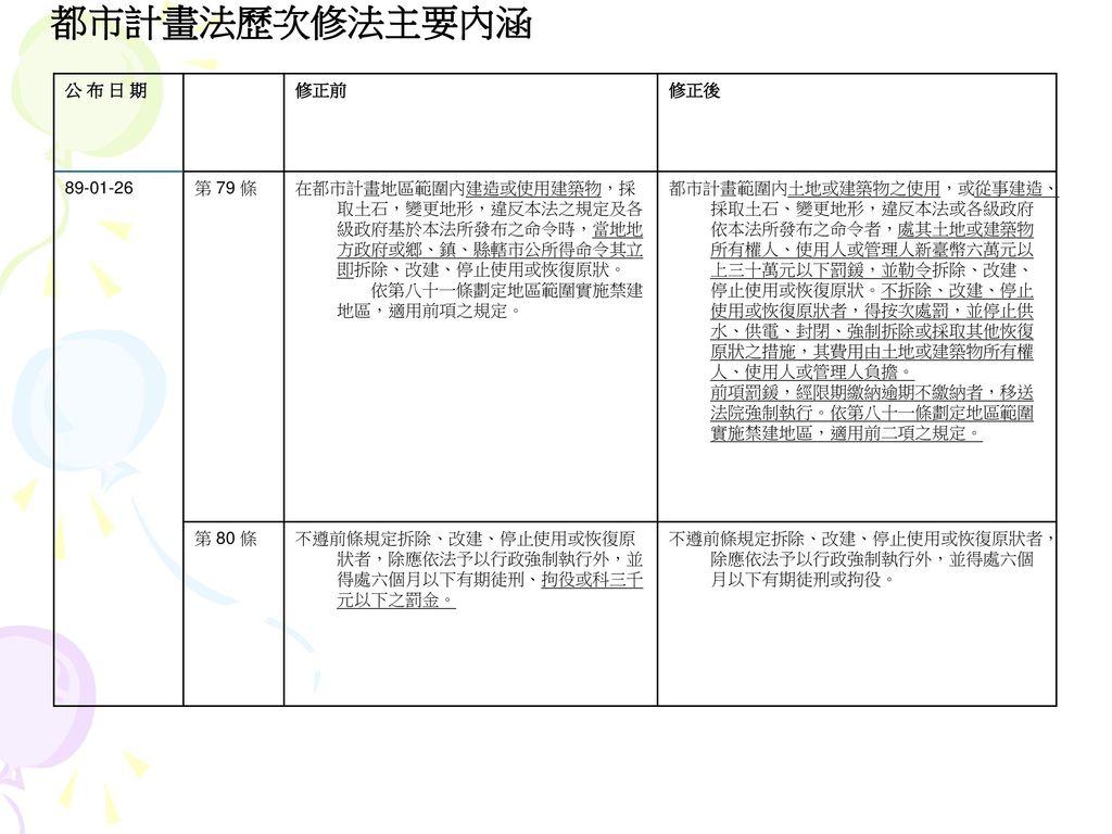 都市計畫法歷次修法主要內涵 公 布 日 期 修正前 修正後 89-01-26 第 79 條
