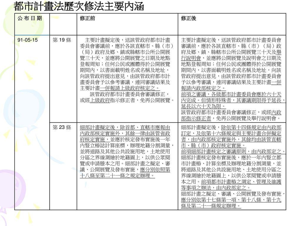 都市計畫法歷次修法主要內涵 公 布 日 期 修正前 修正後 91-05-15 第 19 條