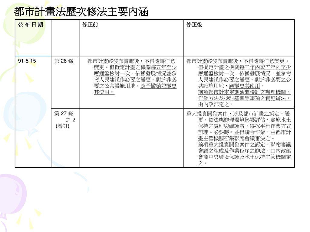 都市計畫法歷次修法主要內涵 公 布 日 期 修正前 修正後 91-5-15 第 26 條