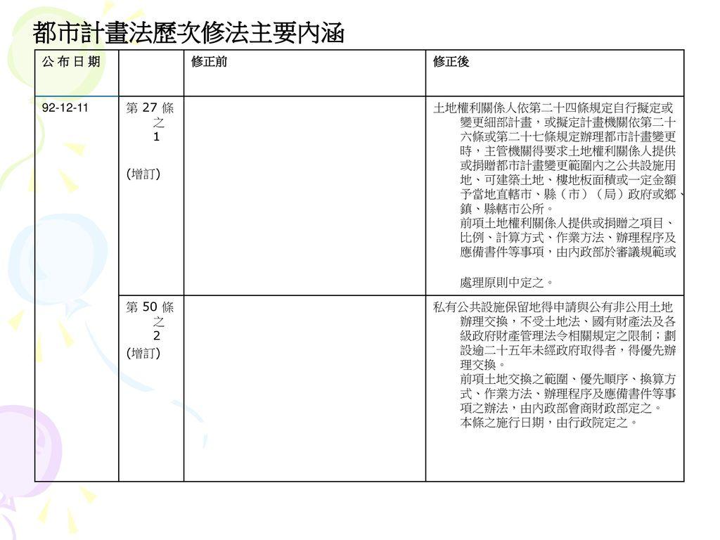 都市計畫法歷次修法主要內涵 公 布 日 期 修正前 修正後 92-12-11 第 27 條之 1 (增訂)