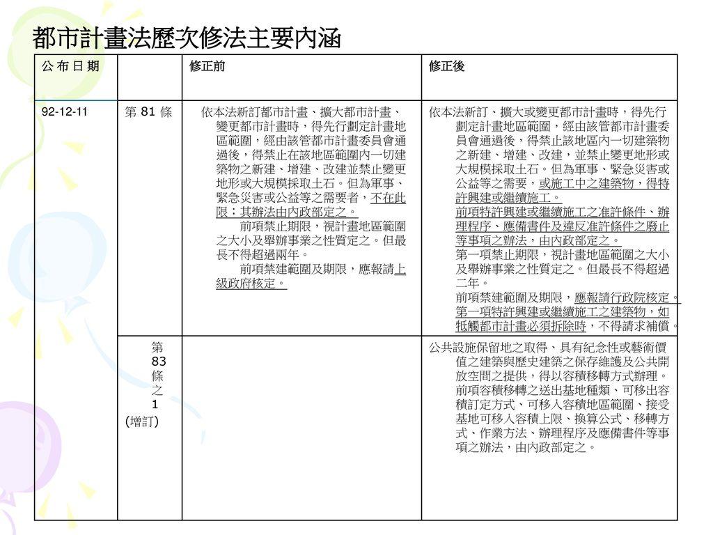 都市計畫法歷次修法主要內涵 公 布 日 期 修正前 修正後 92-12-11 第 81 條