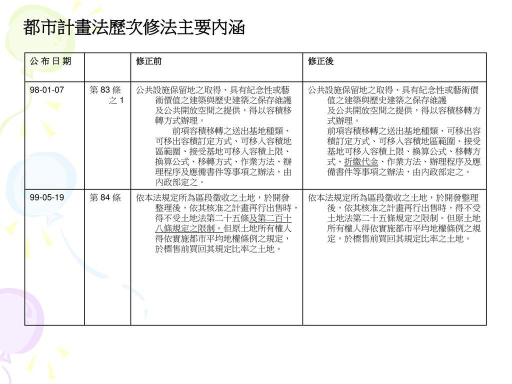 都市計畫法歷次修法主要內涵 公 布 日 期 修正前 修正後 98-01-07 第 83 條之 1
