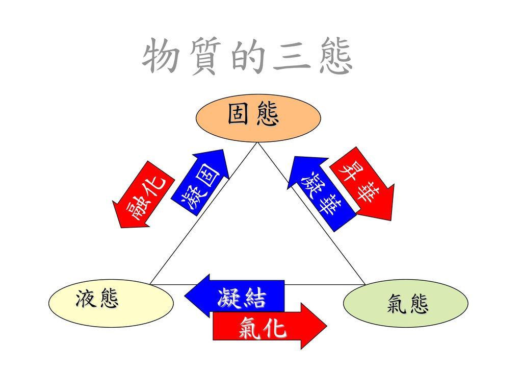 熱對物質的影響 物質受熱後的變化 熱的傳播 2 保溫與散熱 3.