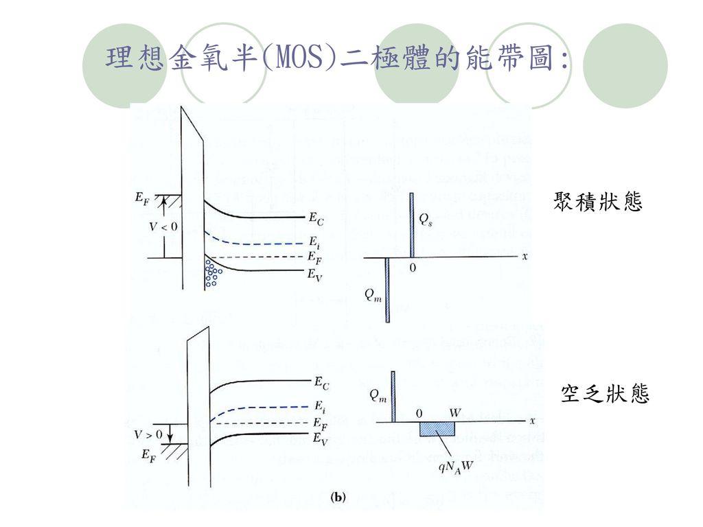 理想金氧半(MOS)二極體的能帶圖: 聚積狀態 空乏狀態
