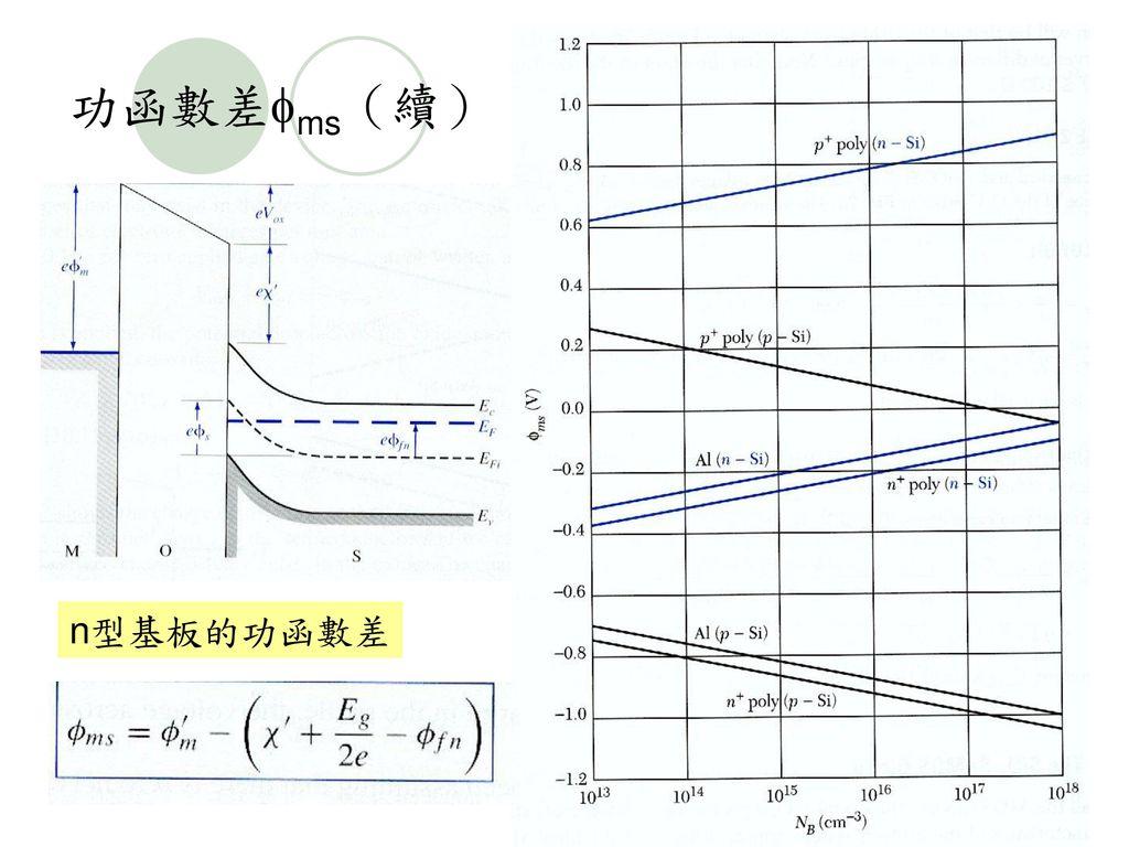 功函數差ms(續) n型基板的功函數差