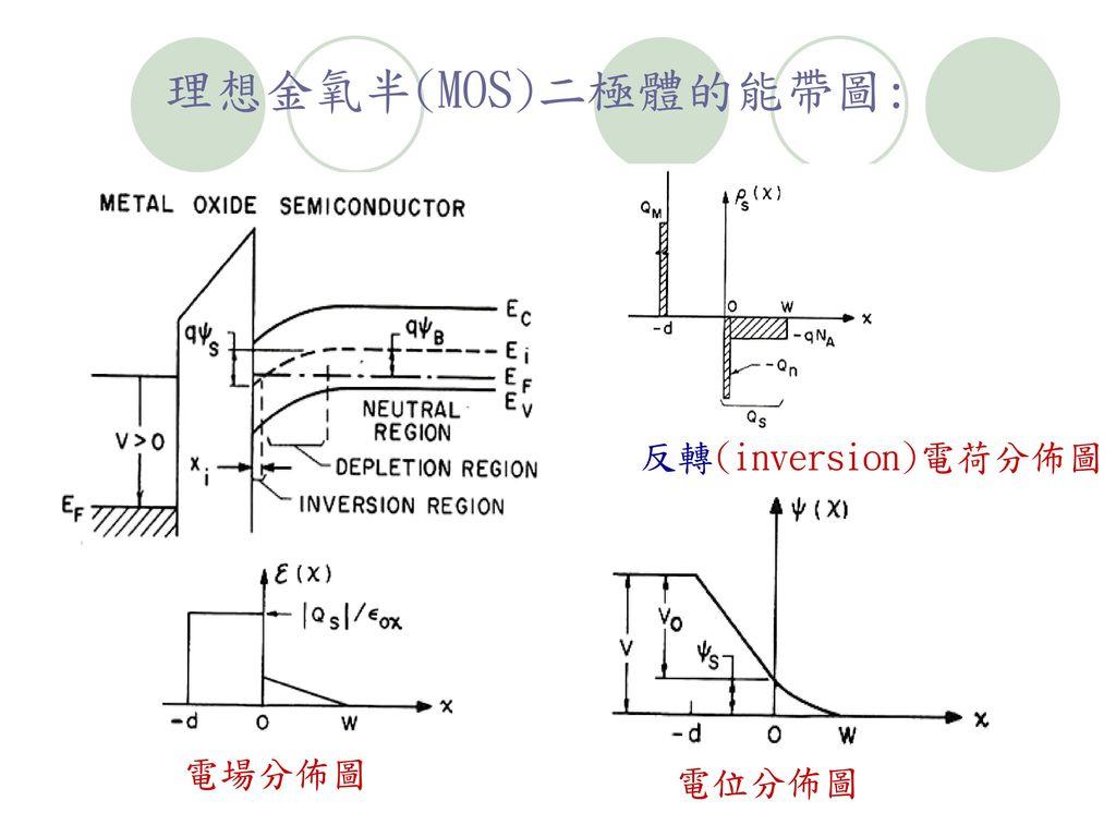 理想金氧半(MOS)二極體的能帶圖: 反轉(inversion)電荷分佈圖 電場分佈圖 電位分佈圖