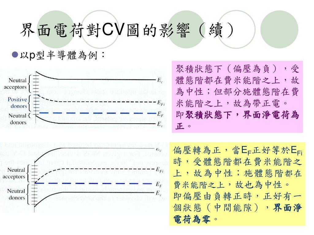 界面電荷對CV圖的影響(續) 以p型半導體為例: