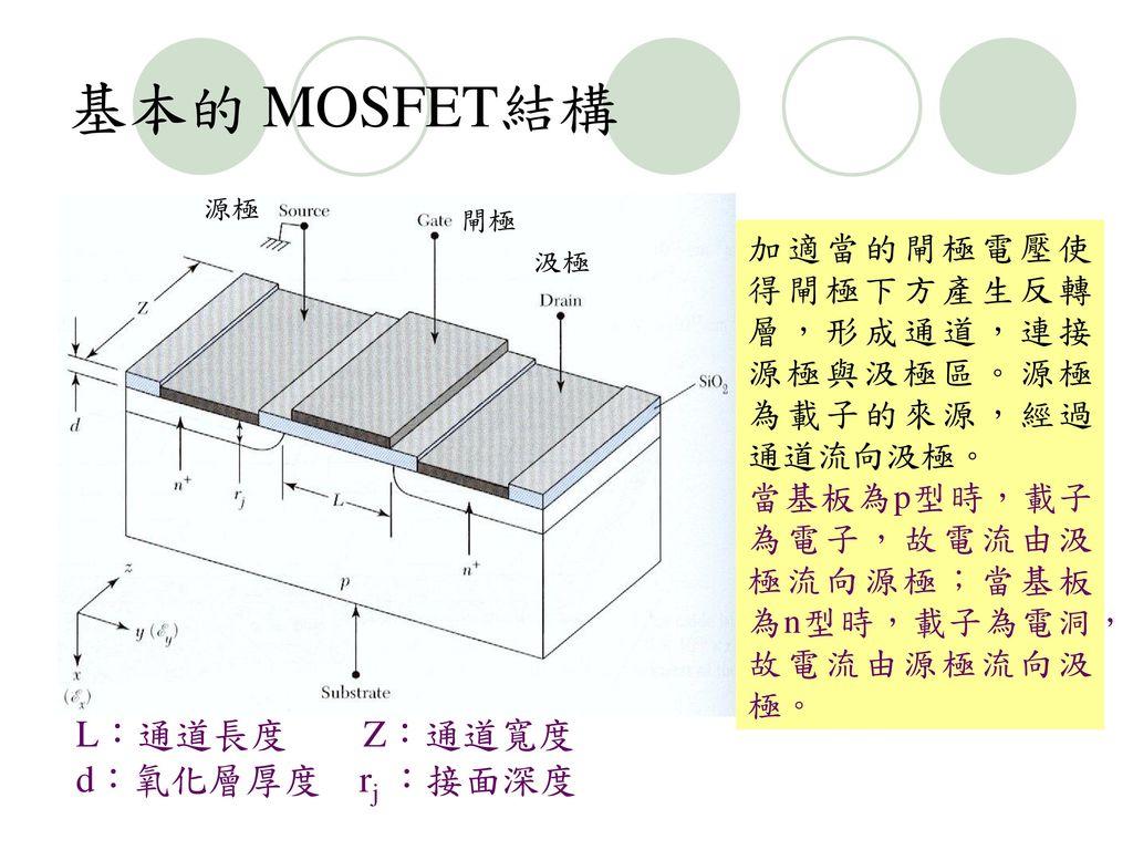 基本的 MOSFET結構 L:通道長度 Z:通道寬度 d:氧化層厚度 rj :接面深度