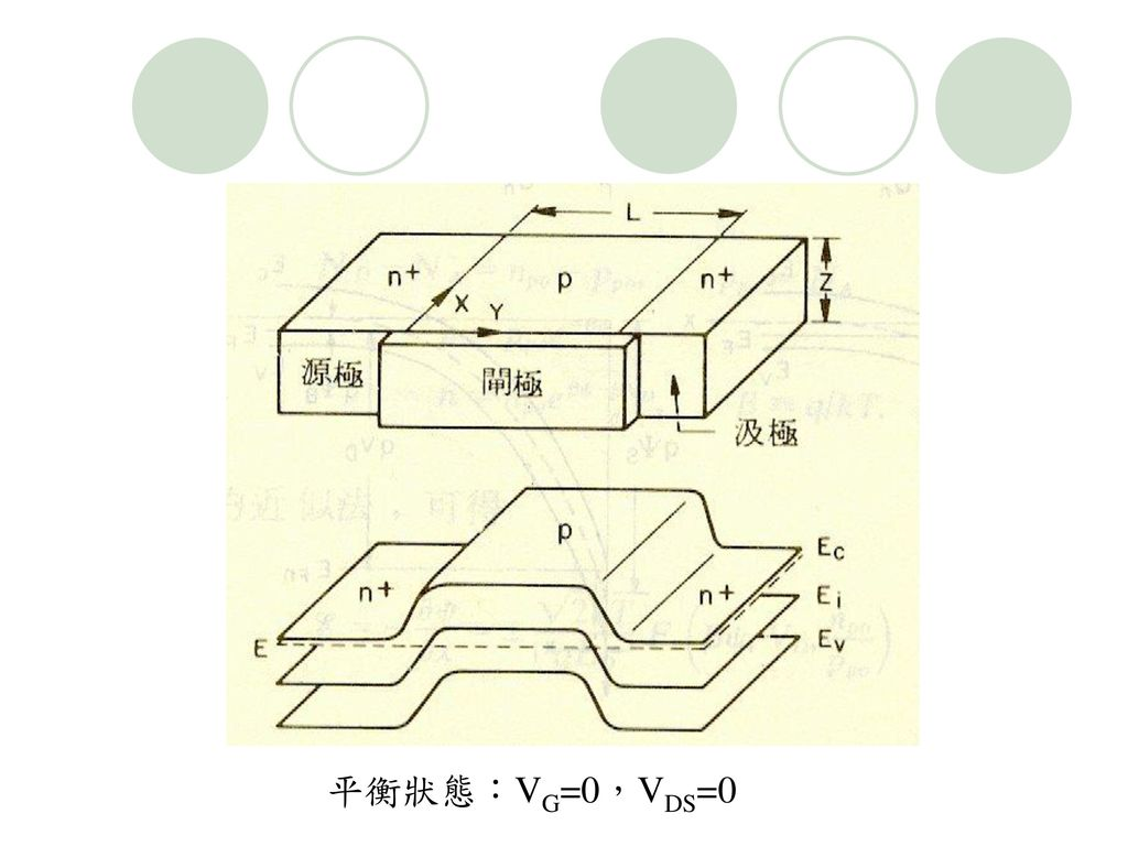 平衡狀態:VG=0,VDS=0