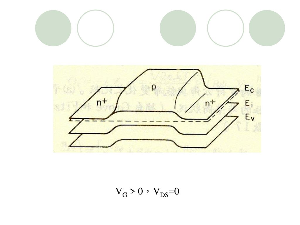 VG > 0,VDS=0