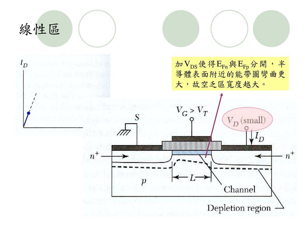 線性區 加VDS使得EFn與EFp分開,半導體表面附近的能帶圖彎曲更大,故空乏區寬度越大。