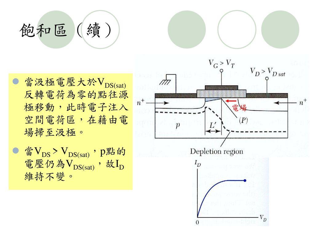 飽和區(續) 當汲極電壓大於VDS(sat)反轉電荷為零的點往源極移動,此時電子注入空間電荷區,在藉由電場掃至汲極。