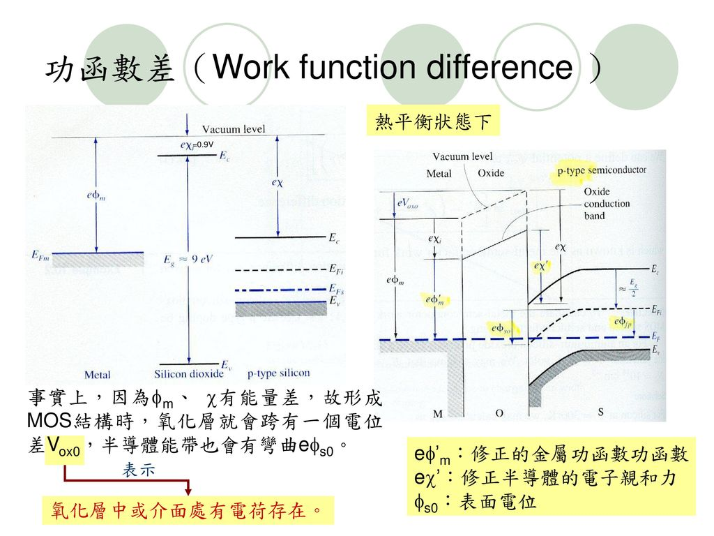 功函數差(Work function difference )