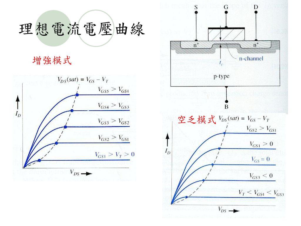 理想電流電壓曲線 增強模式 空乏模式