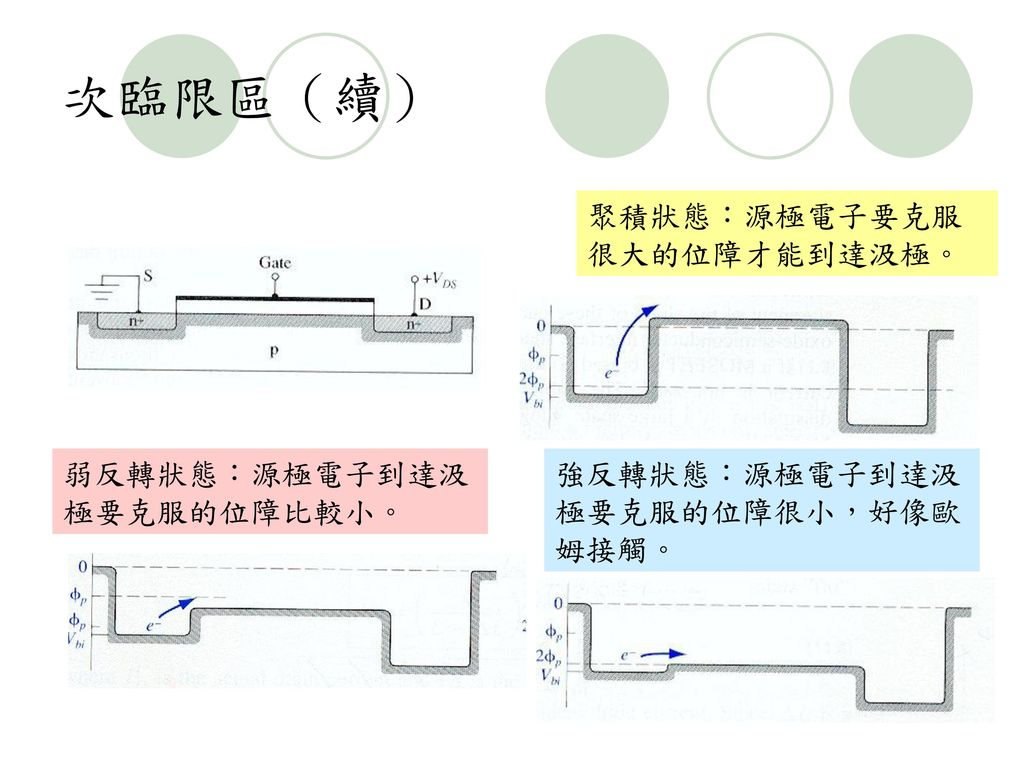 次臨限區(續) 聚積狀態:源極電子要克服很大的位障才能到達汲極。 弱反轉狀態:源極電子到達汲極要克服的位障比較小。