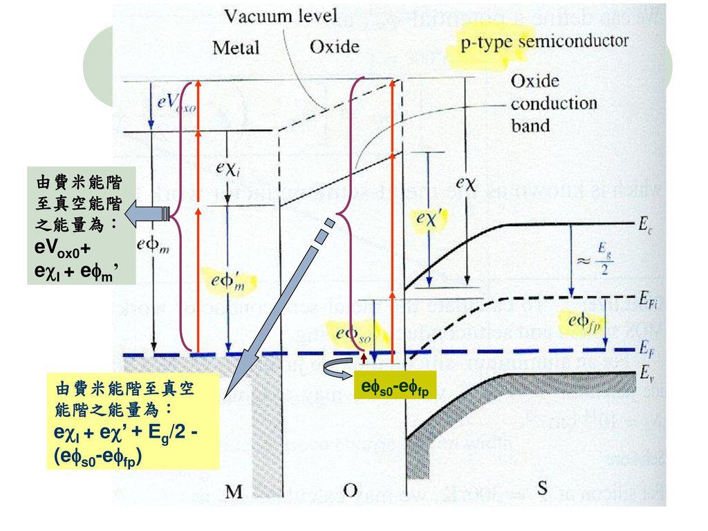 eVox0+ eI + em' eI + e' + Eg/2 - (es0-efp) 由費米能階至真空能階之能量為: