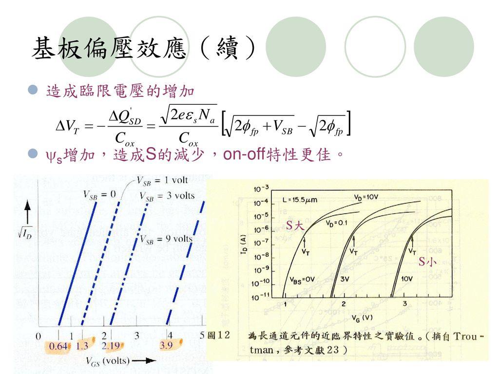 基板偏壓效應(續) 造成臨限電壓的增加 s增加,造成S的減少,on-off特性更佳。 S大 S小