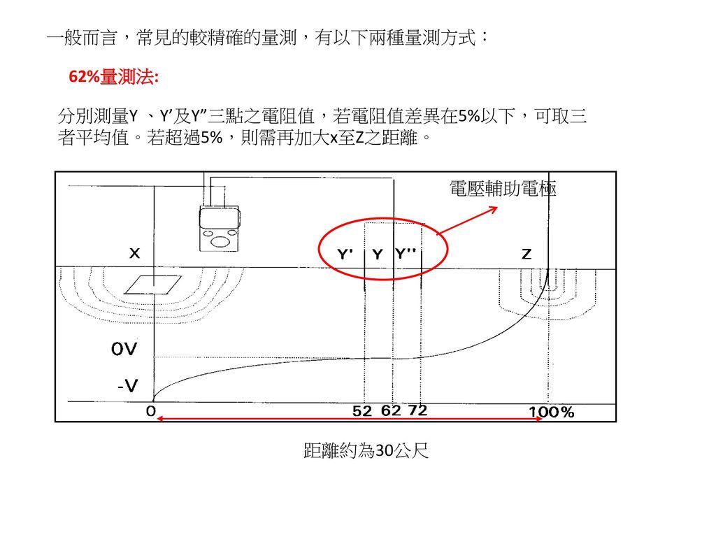 一般而言,常見的較精確的量測,有以下兩種量測方式: