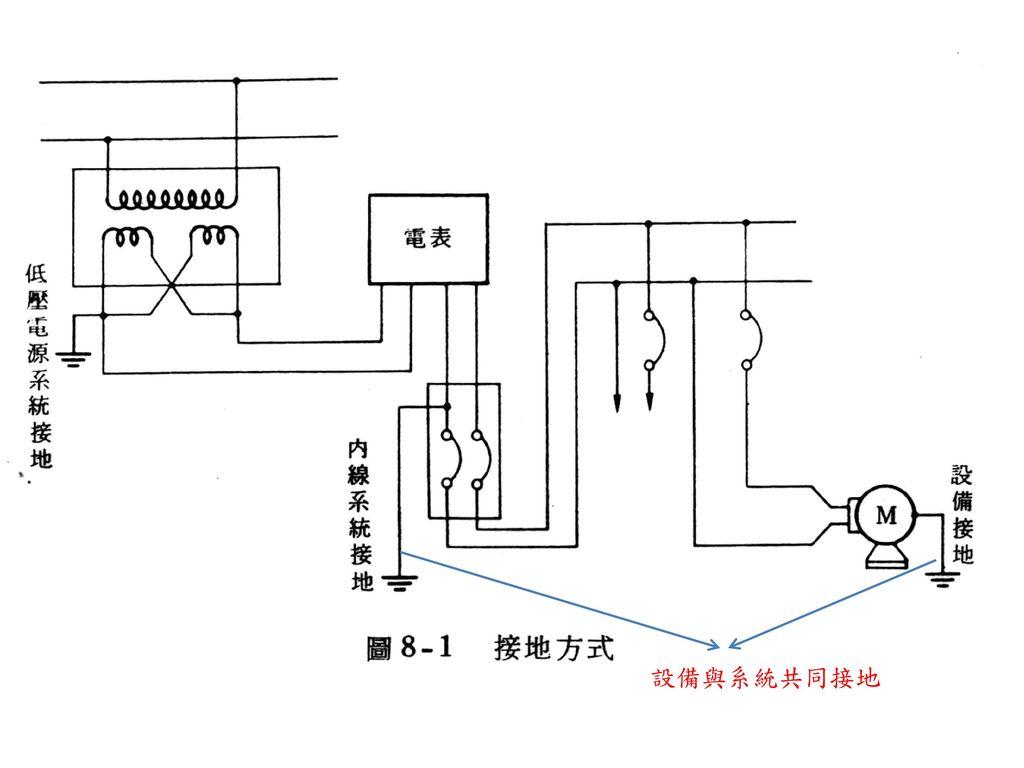 設備與系統共同接地