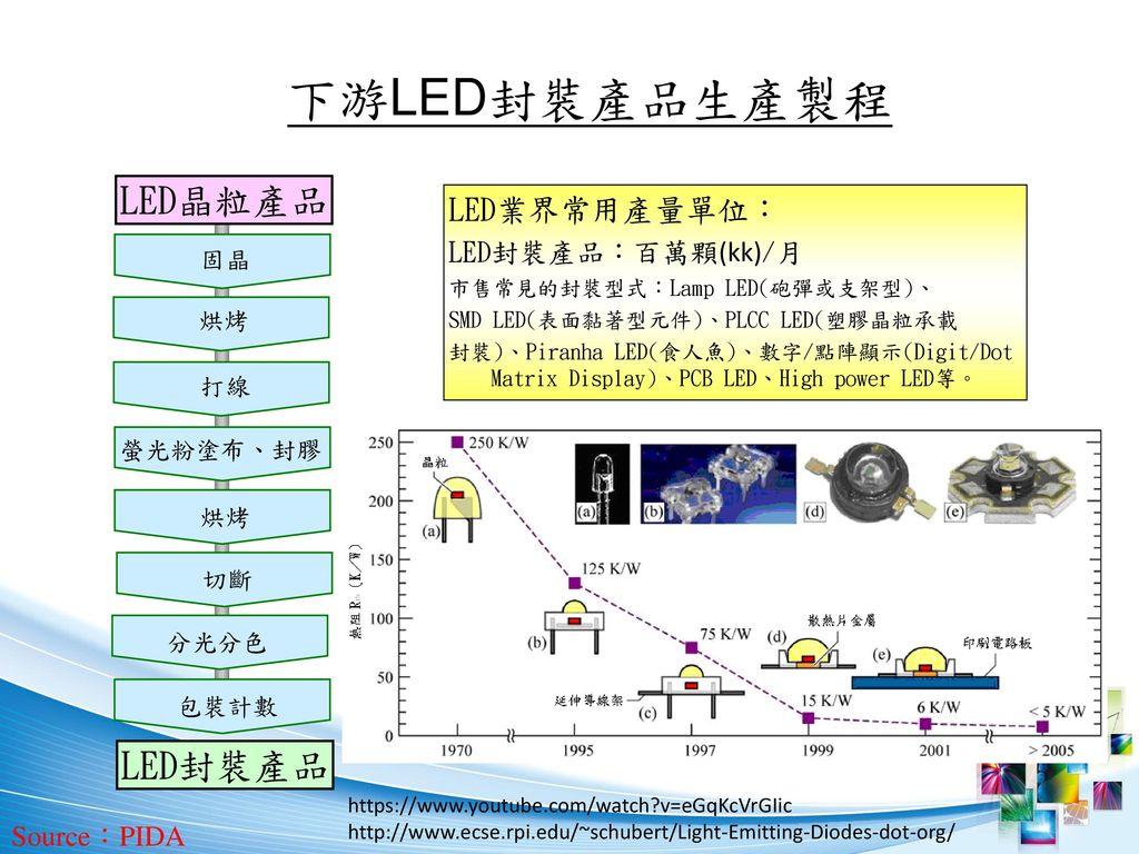 下游LED封裝產品生產製程 LED晶粒產品 LED封裝產品 LED業界常用產量單位: LED封裝產品:百萬顆(kk)/月