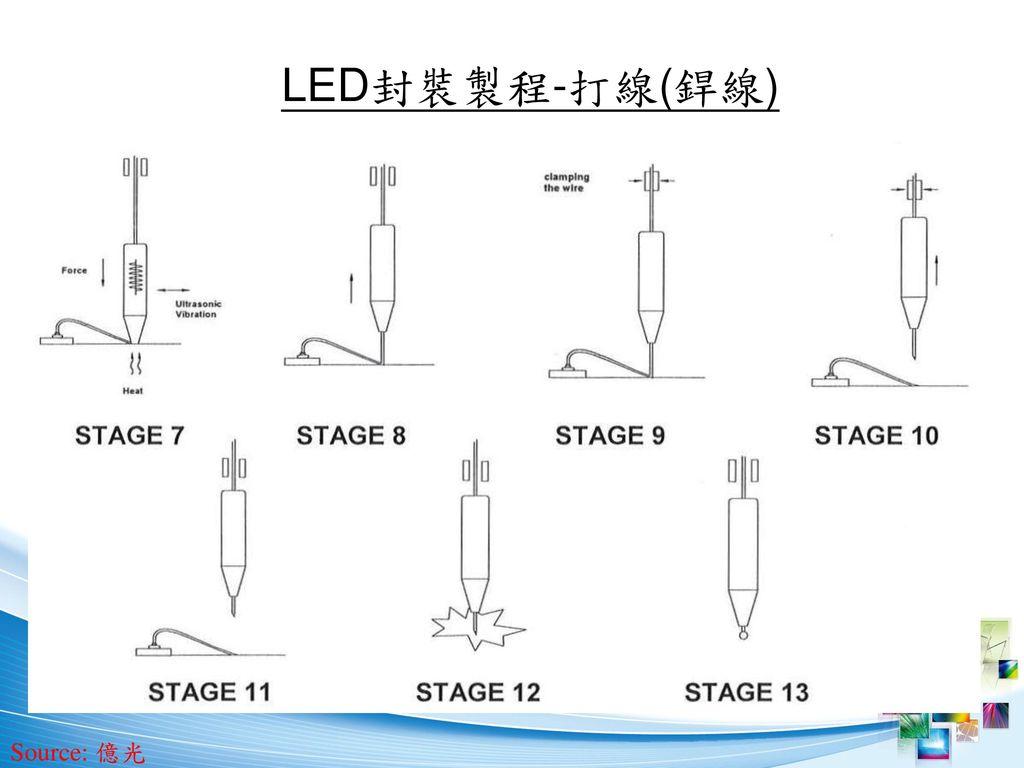LED封裝製程-打線(銲線) Source: 億光