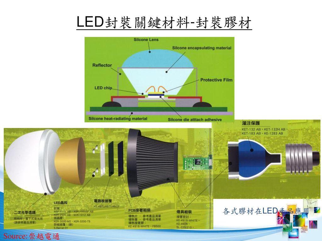 LED封裝關鍵材料-封裝膠材 各式膠材在LED產品應用 Source:崇越電通