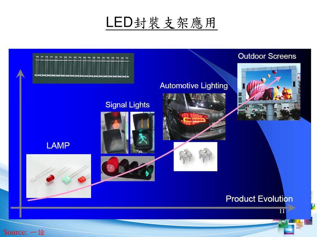 LED封裝支架應用 Source: 一詮