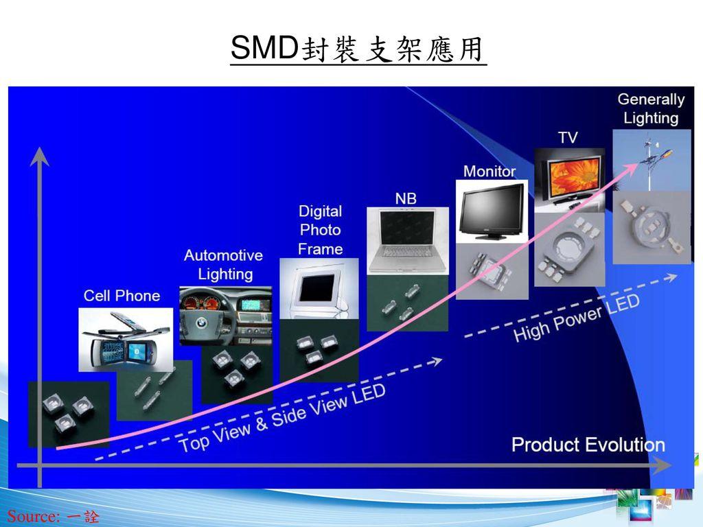 SMD封裝支架應用 Source: 一詮