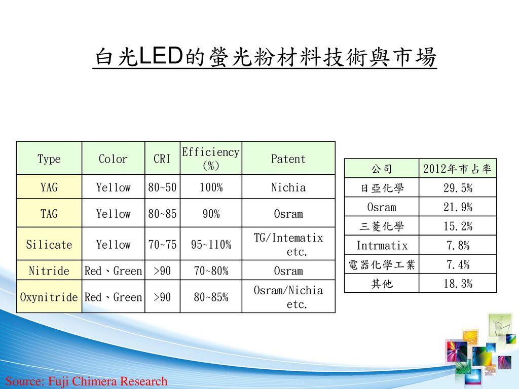 白光LED的螢光粉材料技術與市場 Source: Fuji Chimera Research Type Color CRI