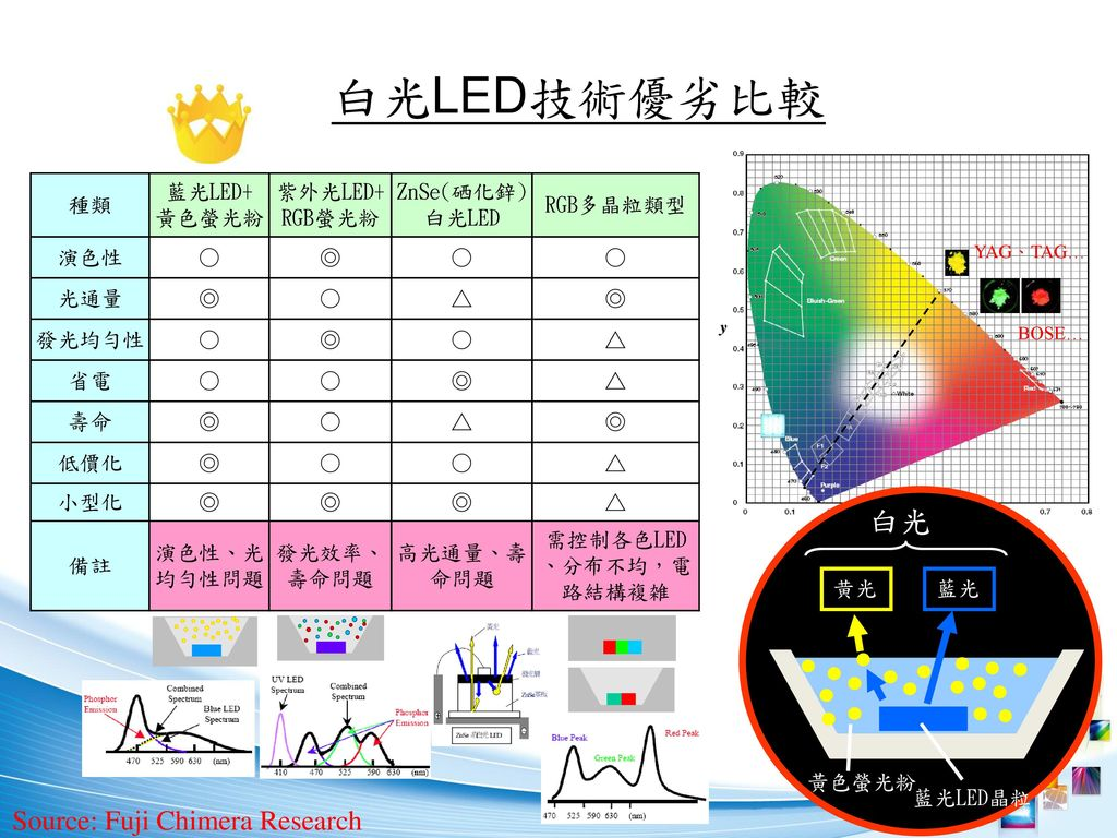 需控制各色LED、分布不均,電路結構複雑