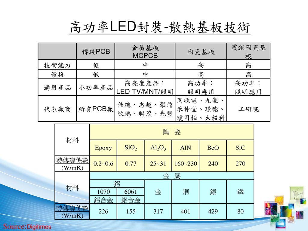 高功率LED封裝-散熱基板技術 Source:Digitimes