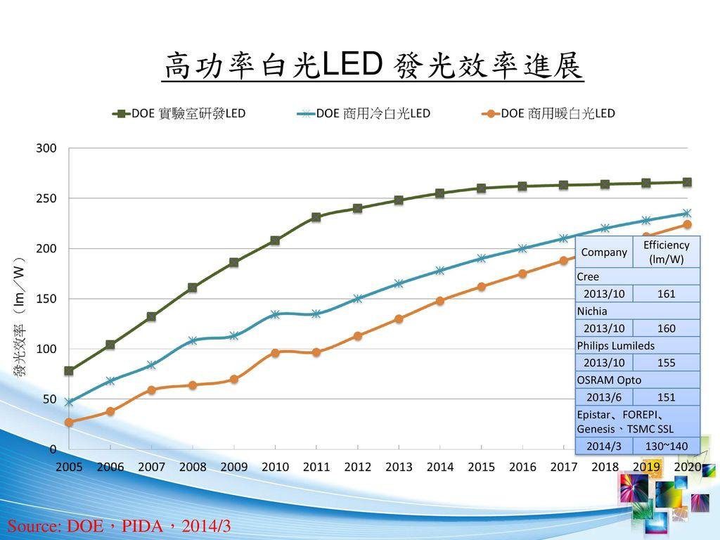 高功率白光LED 發光效率進展 Source: DOE,PIDA,2014/3 Company Efficiency (lm/W) Cree