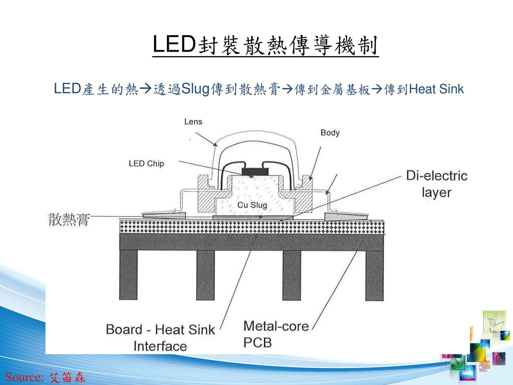 LED產生的熱透過Slug傳到散熱膏傳到金屬基板傳到Heat Sink