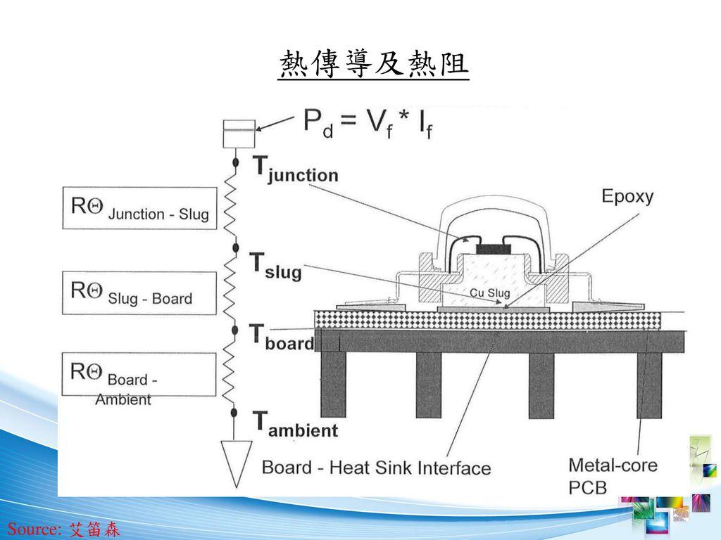熱傳導及熱阻 Source: 艾笛森