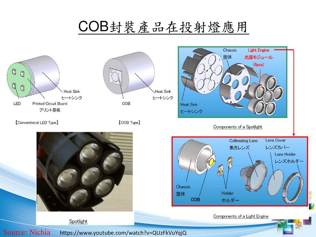 COB封裝產品在投射燈應用 Source: Nichia