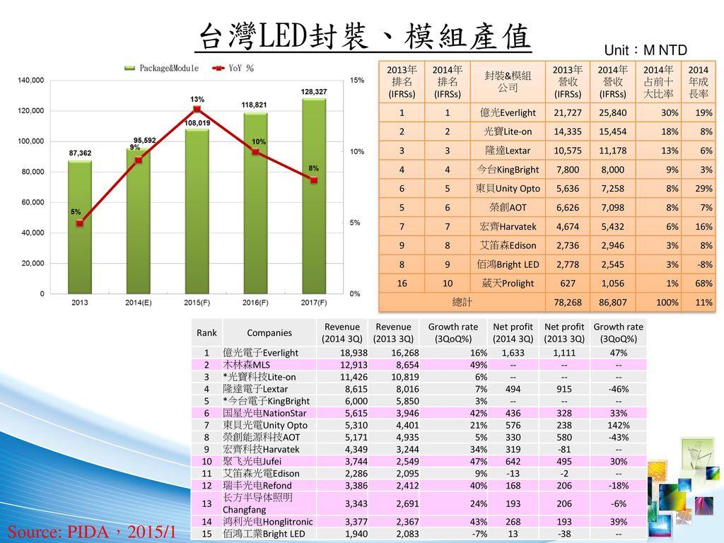 台灣LED封裝、模組產值 Source: PIDA,2015/1 Unit:M NTD 5 2013年排名(IFRSs)