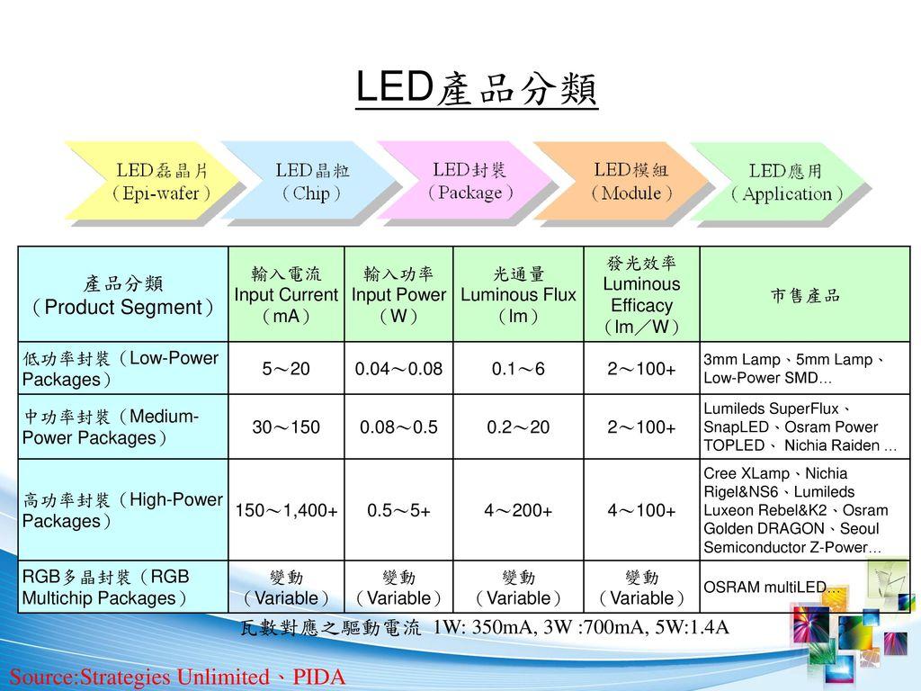 LED產品分類 Source:Strategies Unlimited、PIDA 產品分類 (Product Segment)