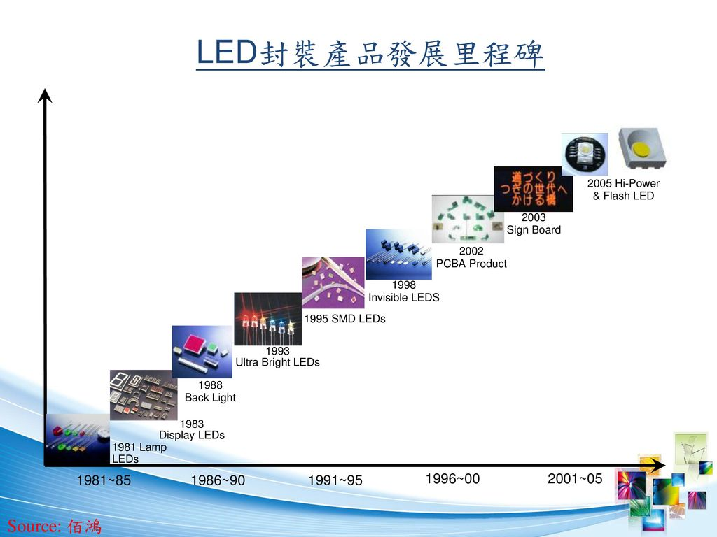 LED封裝產品發展里程碑 Source: 佰鴻 1981~85 1986~90 1991~95 1996~00 2001~05