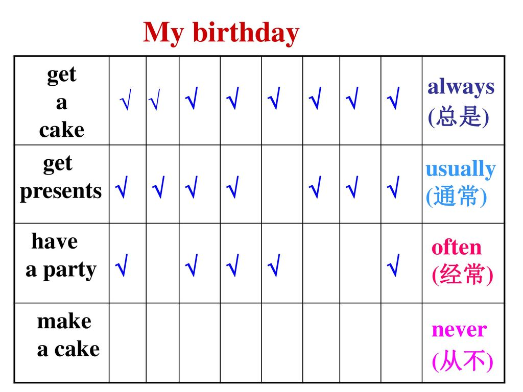 My birthday get a cake √ presents have a party make a cake always (总是)