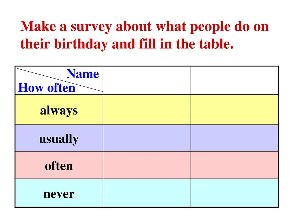 Make a survey about what people do on their birthday and fill in the table.