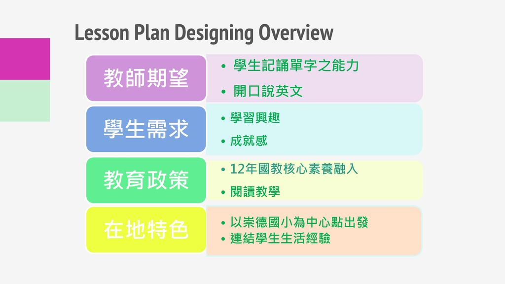 Lesson Plan Designing Overview