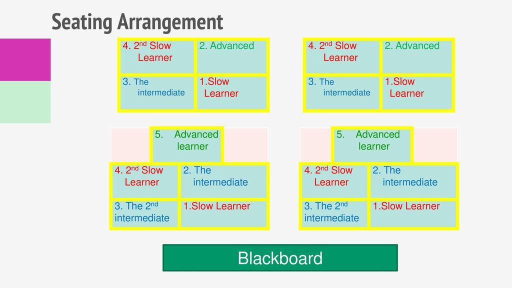 Seating Arrangement Blackboard 4. 2nd Slow Learner 2. Advanced