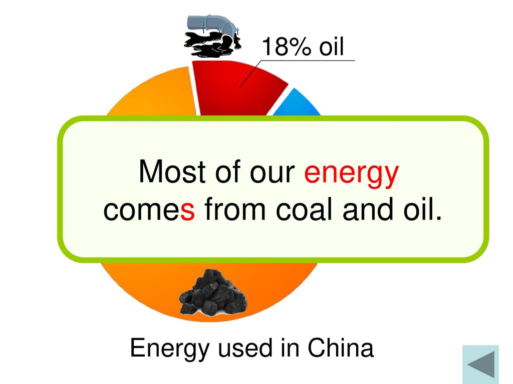 Most of our energy comes from coal and oil. 18% oil 70% coal