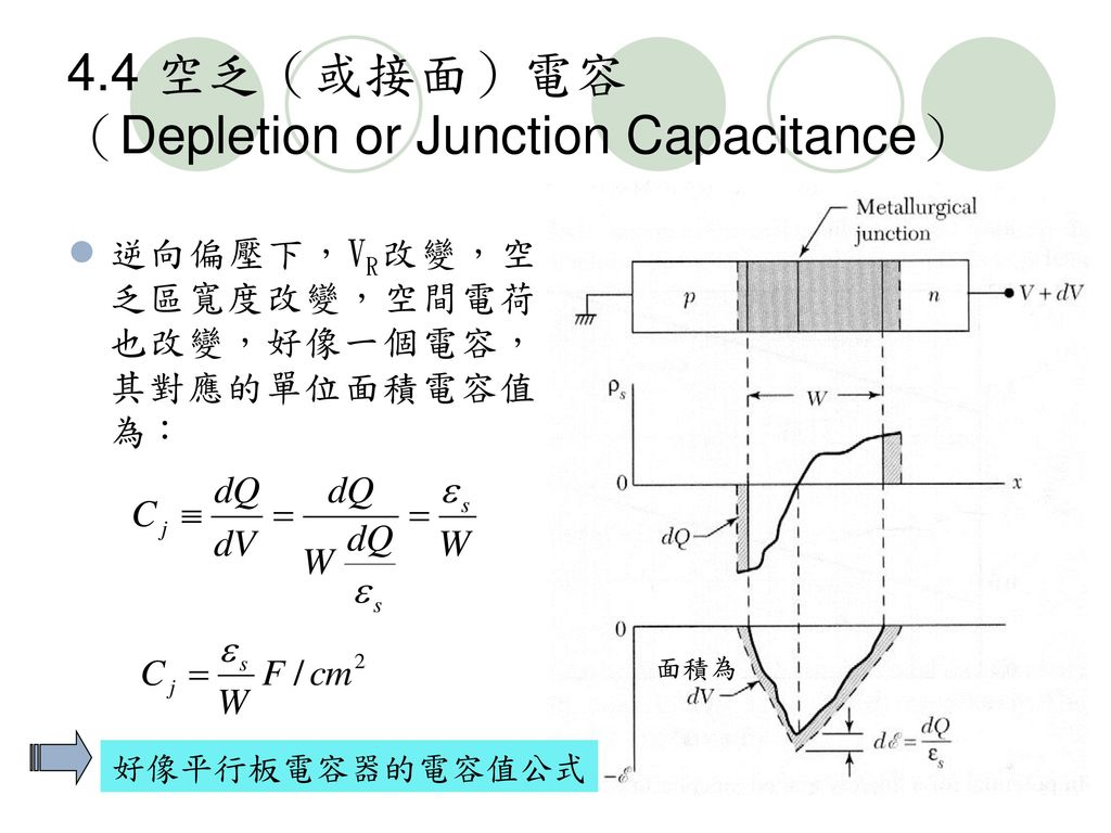 4.4 空乏(或接面)電容 (Depletion or Junction Capacitance)