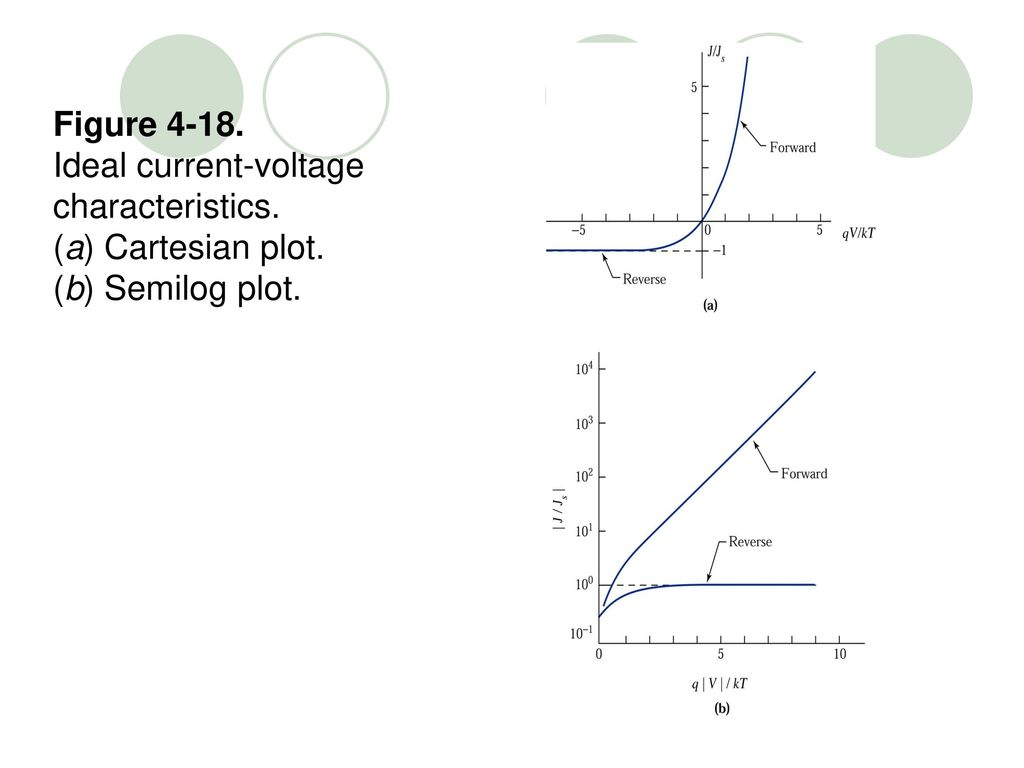 Figure Ideal current-voltage characteristics. (a) Cartesian plot