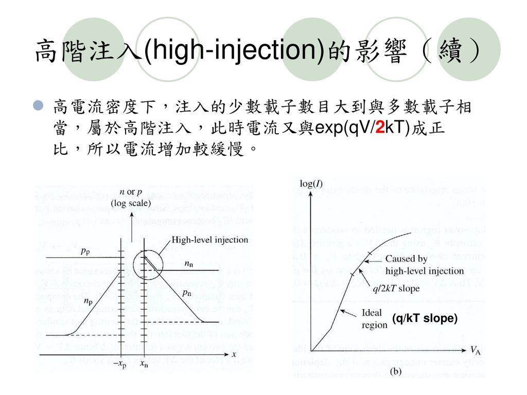 高階注入(high-injection)的影響(續)
