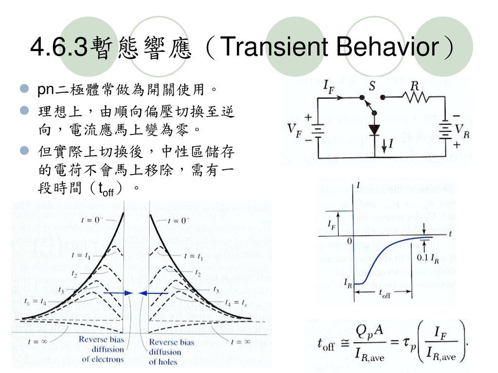 4.6.3暫態響應(Transient Behavior)